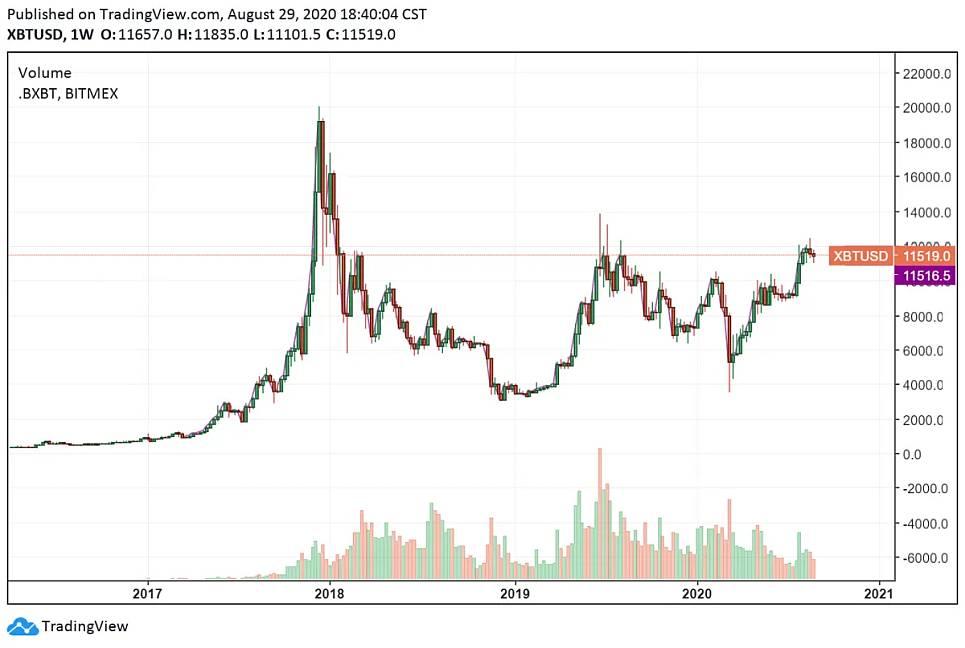 Koers Bitcoin vs. US Dollar