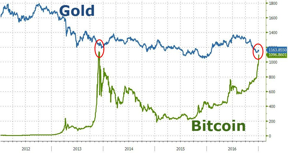 Bitcoin vs. Gold value